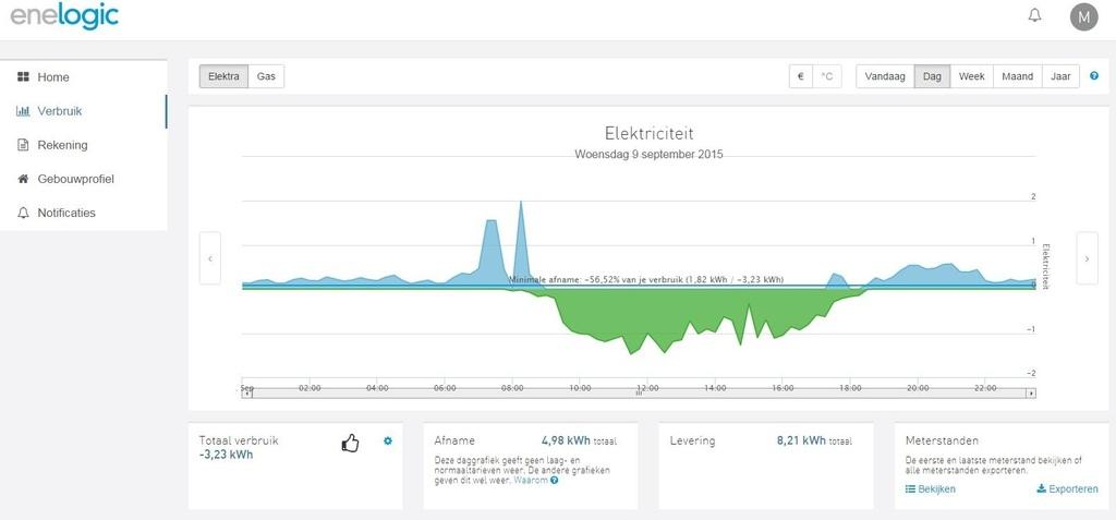 Enelogic energie monitoring